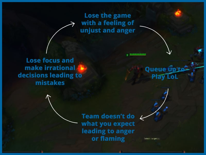 league of legends tilt