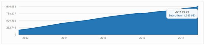 league of legends reddit growth